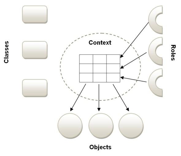 dci_concepts